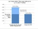 Nghệ An: Thu ngân sách 5 tháng năm 2019 tăng gần 19%