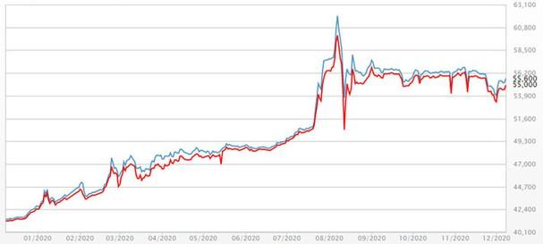 Giá vàng tăng mạnh, hướng mốc 56 triệu đồng/lượng - Ảnh 1.