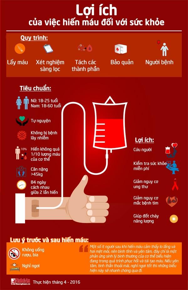 Infographics) - Lợi ích của việc hiến máu đối với sức khỏe   Sức khỏe   Báo Nghệ An điện tử