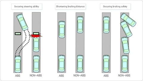 Hệ thống phanh ABS giúp lái xe kiểm soát tốt hướng chuyển động khi phanh