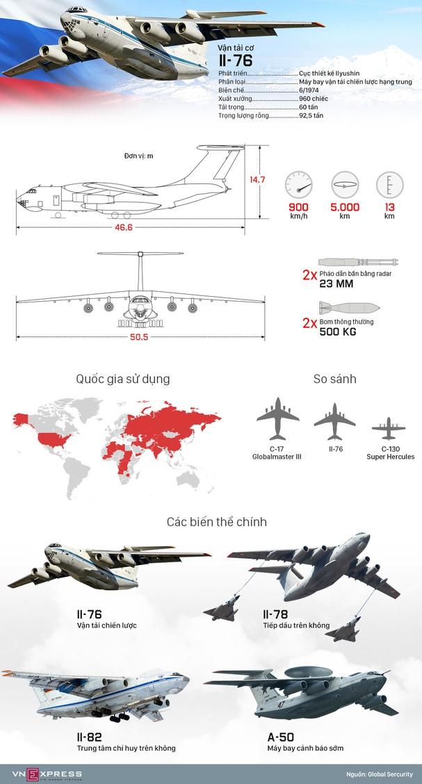 Tính năng vận tải cơ Nga đang chở hàng viện trợ tới Việt Nam