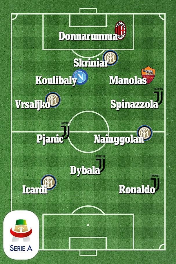 Ronaldo và đội hình trong mơ của Serie A - ảnh 12