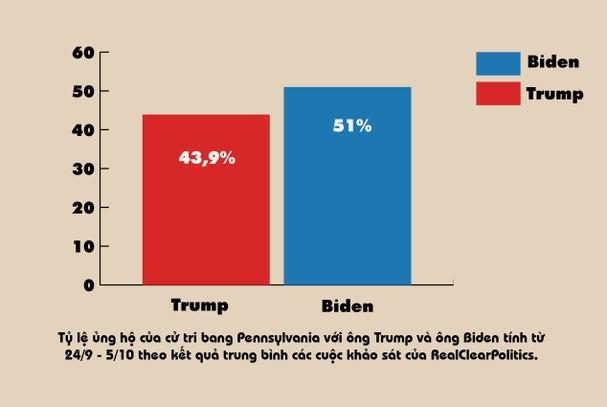 'Ẩn số' có tính quyết định trong bầu cử tổng thống Mỹ - ảnh 8